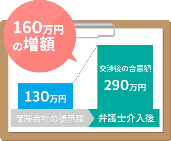 弁護士介入で160万円の慰謝料・賠償金が増額!